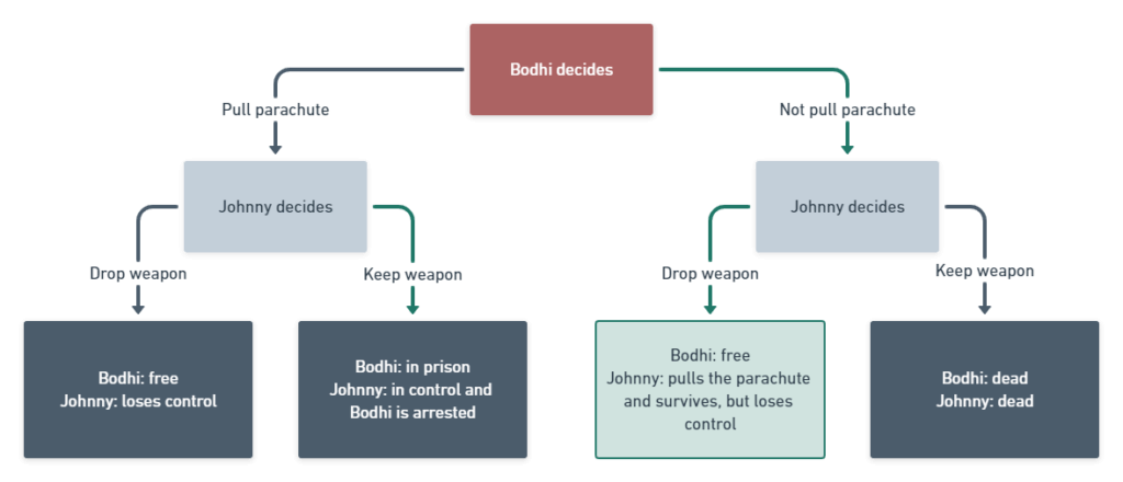 the decision tree shows that Bodhi has the upper hand