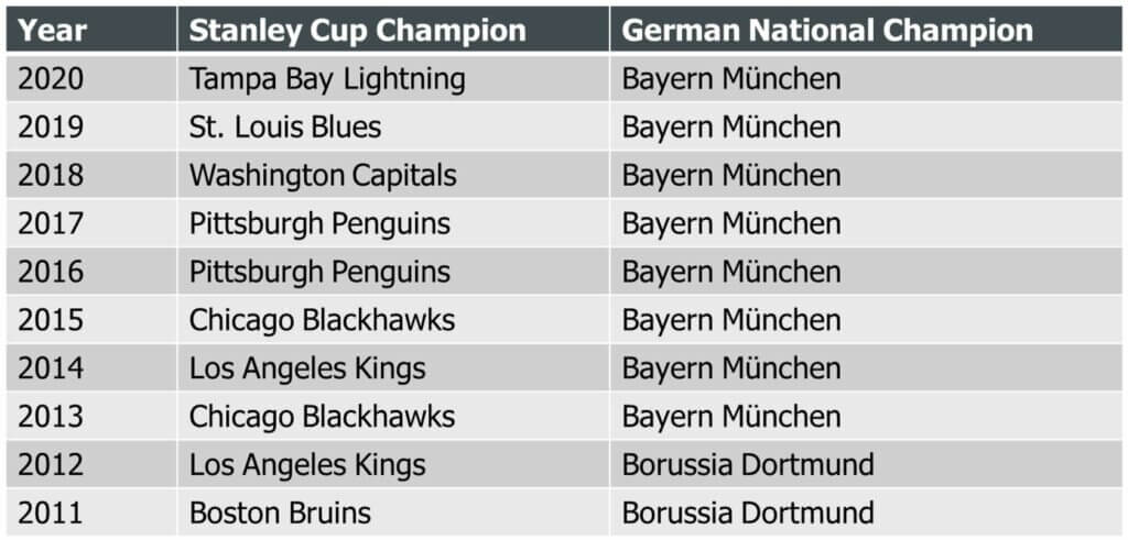 overview of Stanley Cup Champions and German Bundesliga Champions since 2011